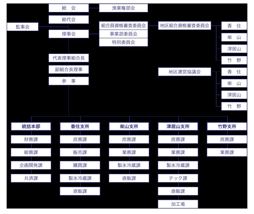 JF但馬組織図